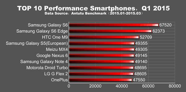 Antutu 2015 yılının ilk çeyreğine ait verileri paylaştı