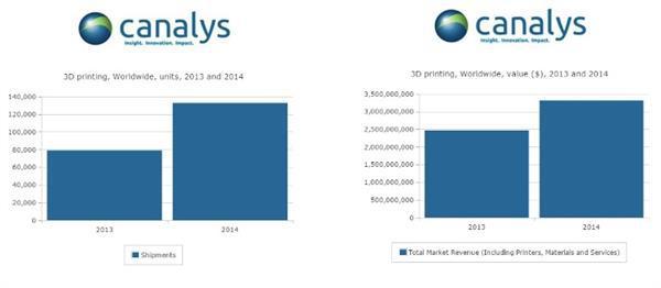 3D yazıcı pazarının 2014 yılına ait raporu yayınlandı