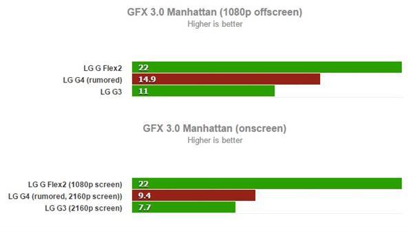 Snapdragon 808 çipsetli LG G4 olduğu iddia edilen bir cihazın canlı görseli sızdırıldı