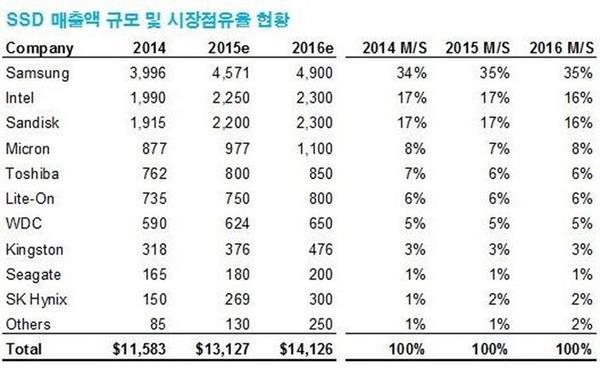 Samsung SSD sektörünü 2014 yılında da lider kapadı