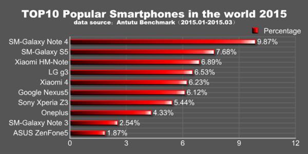 AnTuTu ilk çeyreğin en popüler telefonlarını paylaştı