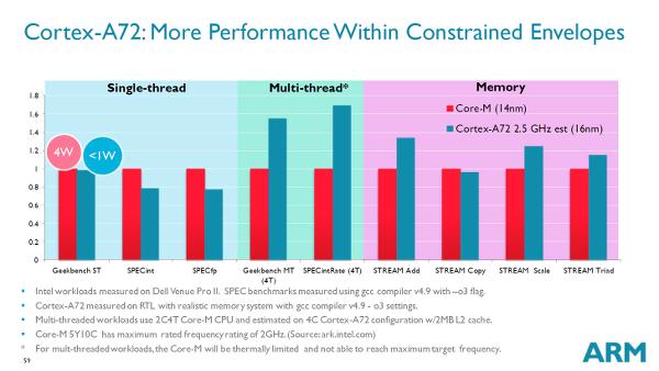 ARM Cortex-A72 ile Core-M performansına erişeceğiz