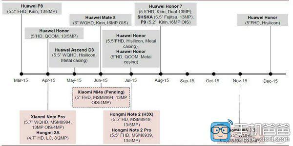 Xiaomi ve Huawei'nin bu yıl ki yol haritası belirginleşiyor