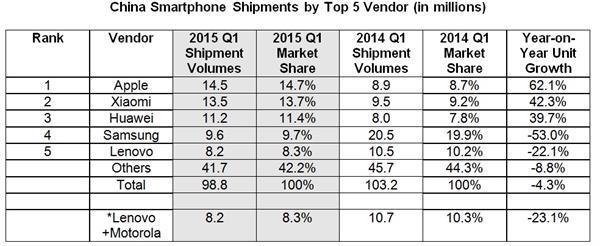 Çin'de akıllı telefon pazarı doyuma ulaştı