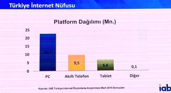 Digital Age Summit 2015 etkinliğinde Türkiye'ye ait internet verileri paylaşıldı