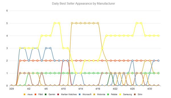 Araştırma: Teknoloji mağazalarında en çok akıllı saat satan markalar
