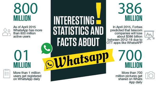 WhatsApp bugüne kadar ki ulaştığı ilginç rakamları istatistik olarak paylaştı