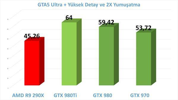 Nvidia GTX 980 Ti inceleme videosu