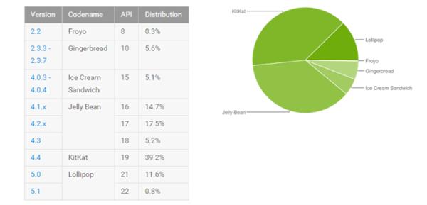 Güncel Android kullanım oranları yayımlandı