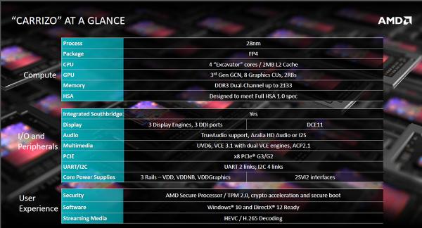 Computex 2015 : AMD Carrizo tabanlı APU'lar resmiyet kazandı