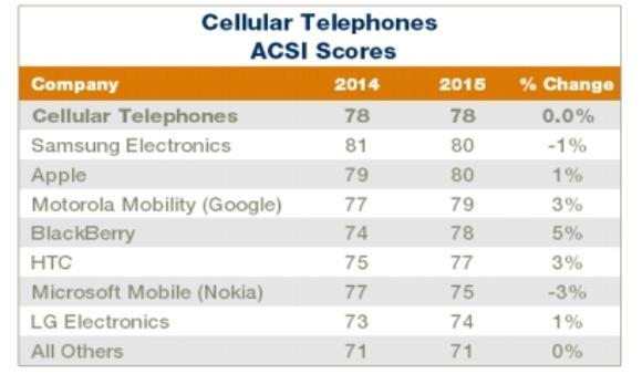 ABD'nin en yüksek müşteri memnuniyetine sahip akıllı telefonlar listesi yayınlandı: Note 4 birinci sırada