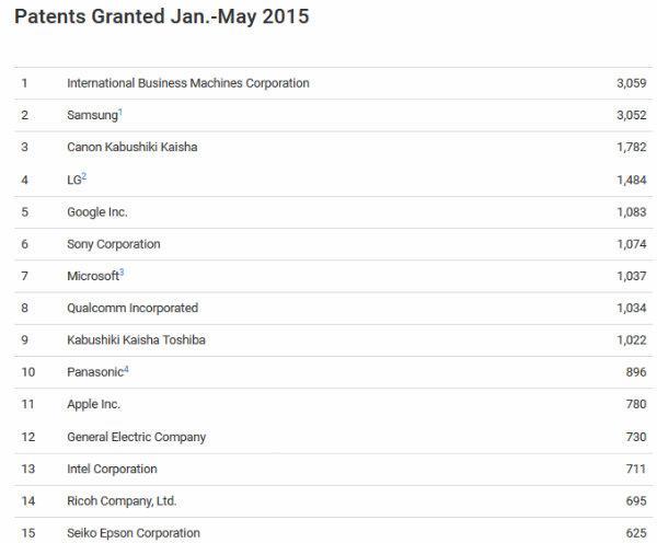 IBM ve Samsung bu yıl en fazla Ar-Ge çalışması yapan iki firma oldu