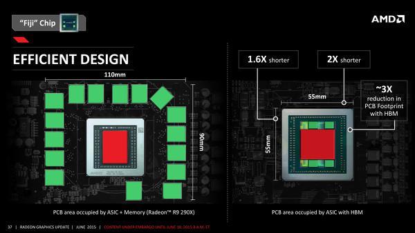 AMD'nin HBM Bellek türünün ekran kartlarına katkısı