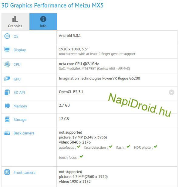 Meizu MX5'in teknik özellikleri benchmark testinde ortaya çıktı