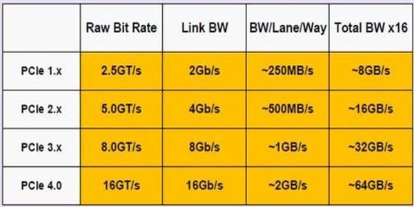 PCI Express 4.0 standardı 2017 yılına kalabilir