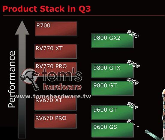 ATi Radeon HD 4800 serisinden yeni detaylar; RV770 vs. G92