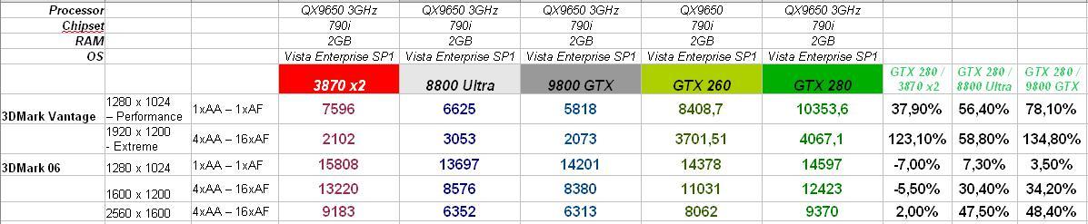 GeForce GTX 200 serisi için sistem gereksinimleri ve performans tablosu