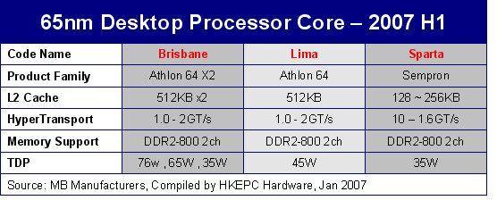 AMD'den 65nm işlemciler için 2.dalga