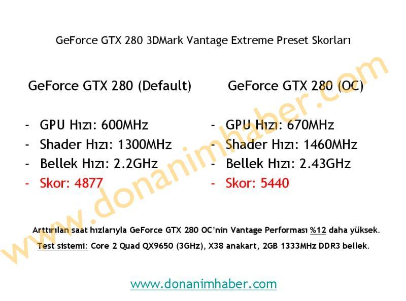 GeForce GTX 280'nin standart ve overclocklu skorları hazır