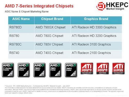 AMD'nin 790GX yonga seti SB750 köprüsü ile Haziran'da geliyor