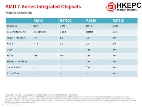 AMD 790GX'in dahili grafik işlemcisi 780G'nin IGP'sinden %30 daha hızlı çalışıyor