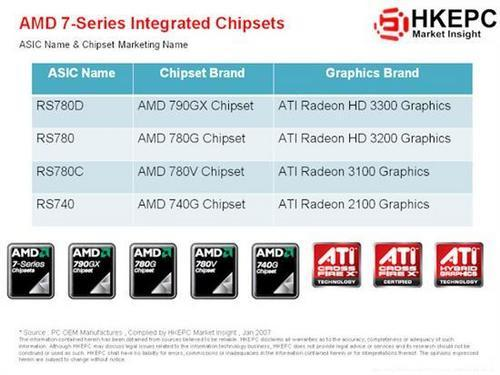 AMD'de 790X yonga seti yerini 790GX'e bırakıyor