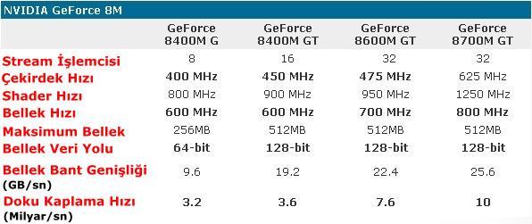 Crysis ve GeForce 8700M GT ilişkisi