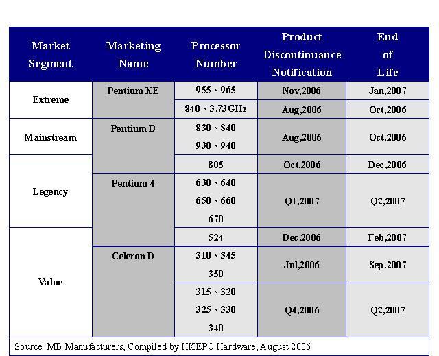 Intel 4 çekirdekli işlemcisini 999$'a satışa sunuyor ve 23 işlemcinin üretimini sonlandırıyor