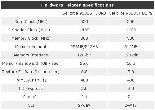 ATi R700'den yeni görüntüler - GeForce 9500GT hazır