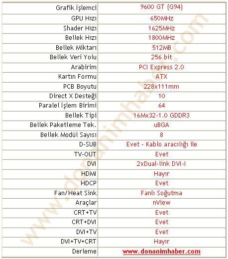 GeForce 9600GT'nin fiyatı doğrulandı - yeni bilgiler