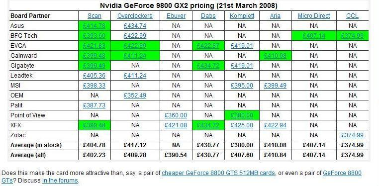 GeForce 9800GX2'nin fiyatı düşmeye başladı