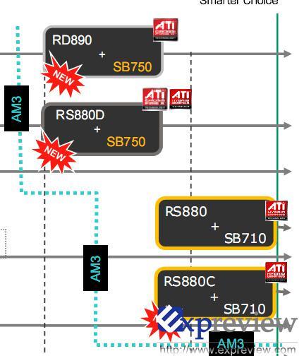 AMD yonga seti stratejisinde değişikliğe gidiyor