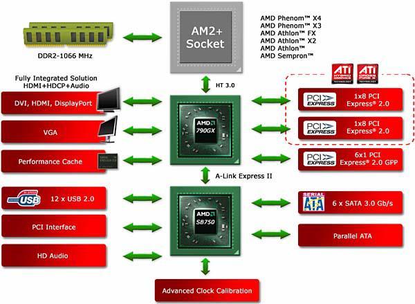 AMD yeni yonga seti 790GX'i duyurdu; detaylar ve ilk test sonuçları