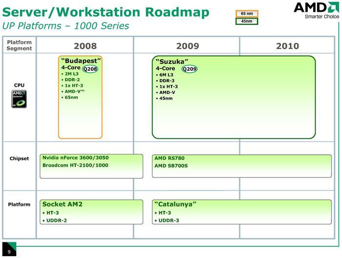 İstanbul işlemcisi AMD'nin resmi dökümanlarında ve detaylı yol haritası