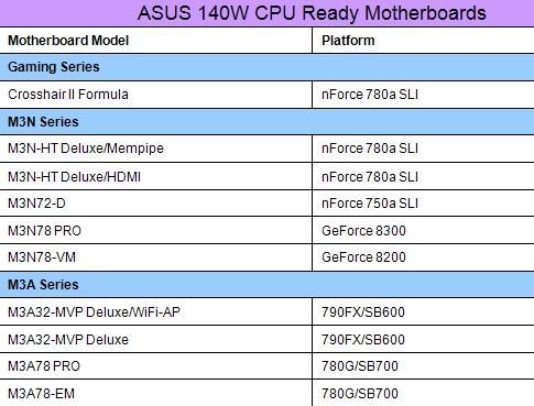 Asus 140W Phenom işlemci desteği sunan anakartlarını açıkladı