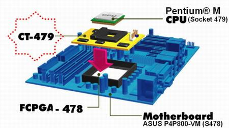Socket 478 anakartlar da Pentium M işlemci devri
