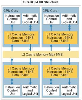 Fujitsu'nun yeni işlemcisi  SPARC64 VII hazır