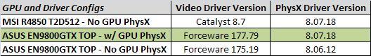 Nvidia'nın GPU PhysX paketi için ilk inceleme yapıldı