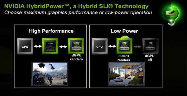 AMD'nin Hybrid Crossfire teknolojisi 790GX ile genişlerken Nvidia'da Hybrid SLI için erteleme