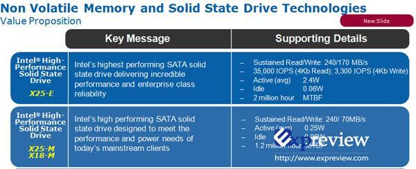 Intel yeni SSD'leriyle performans ve düşük güç tüketimini hedefliyor