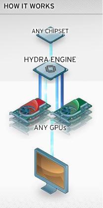 Multi-GPU'da devrim; ATi ve Nvidia kartları birlikte çalışabilir