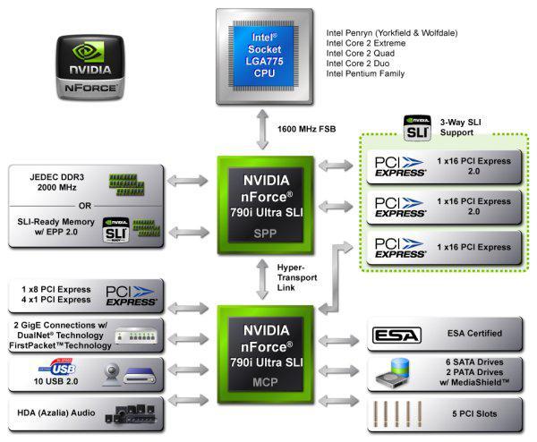 Nvidia nForce 790i yonga setinin daha ucuz varyasyonu üzerinde çalışıyor