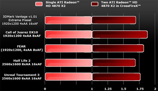 ATi Radeon HD 4870 X2 ringe çıktı, altın kemer el değiştiriyor