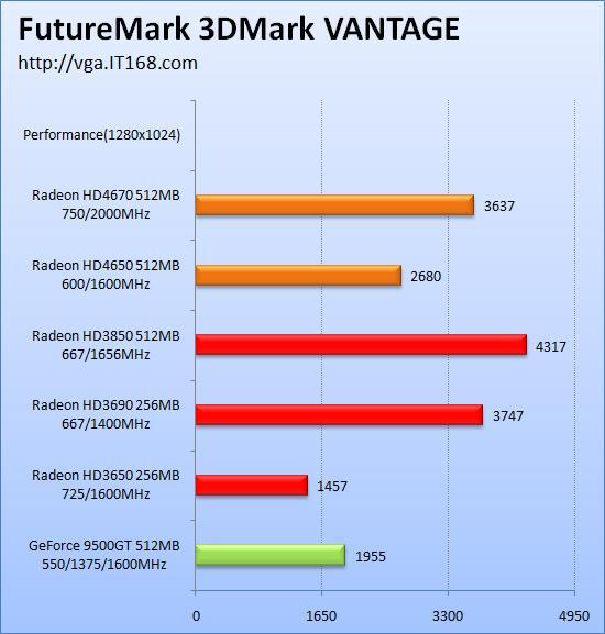 ATi Radeon HD 4670'in test sonuçları yayınlanmaya başladı