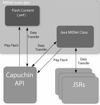 Capuchin Projesi ile Java ME ve Flash Lite arasında köprü kurulacak