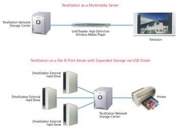 1 Terabyte (1000 GB) kapasiteli ağ diski ; Tera Station