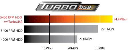 Buffalo'dan 320GB kapasiteli yeni taşınabilir hard disk