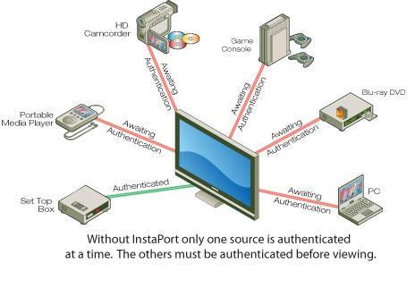 InstaPort teknolojisiyle HDMI geçişlerindeki gecikmeler sona eriyor