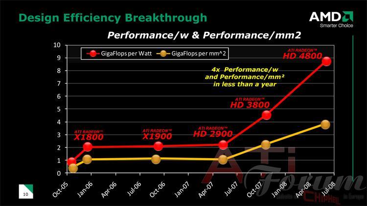 AMD-ATi'de hedef her fiyat segmentinde en iyi performans