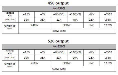 Akasa'dan yeni 450W ve 520W kasa modelleri: ZEN 450W ve ZEN 520W